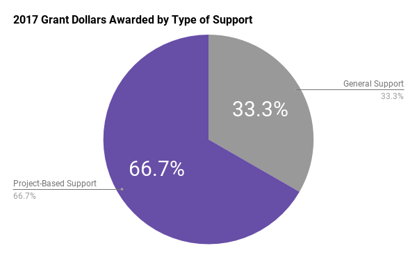 2017 Grant Dollars Awarded by Type of Support