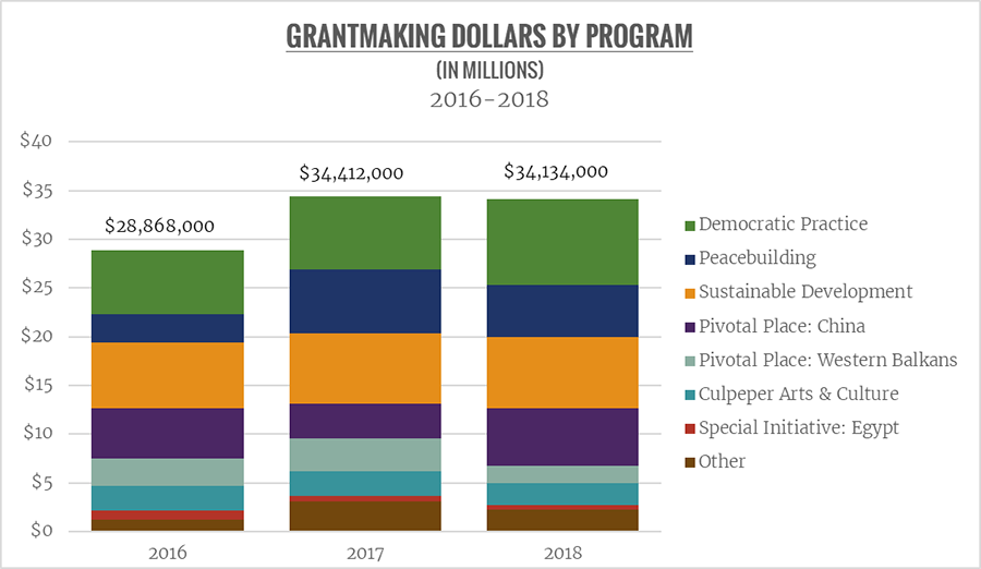A bar chart shows grant spending by program for 2016, 2017, and 2018.