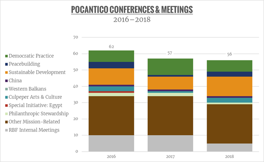 A stacked bar chart shows Pocantico conferences by program for 2016 through 2018. There were 62 total conferences in 2016, 57 in 2017, and 56 in 2018.