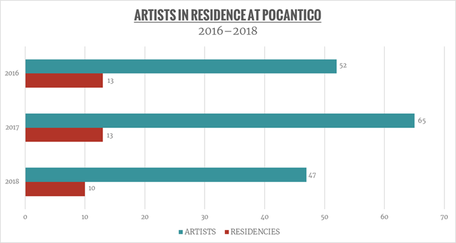 A bar chart shows Pocantico residencies for 2016 through 2018. There were 52 artists for 13 residencies in 2016,  65 artists for 13 residencies in 2017, and  47 artists for 10 residencies in 2016