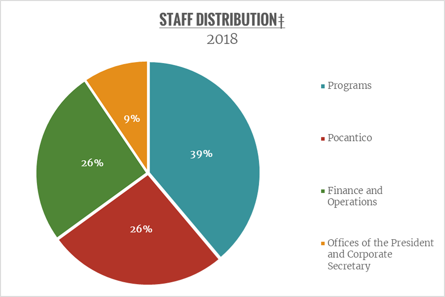 A pie chart shows staff distribution for 2018. 39% of staff worked in programs, 26% at Pocantico, 26% in finance and operations, and 9% for the offices of the president and corporate secretary
