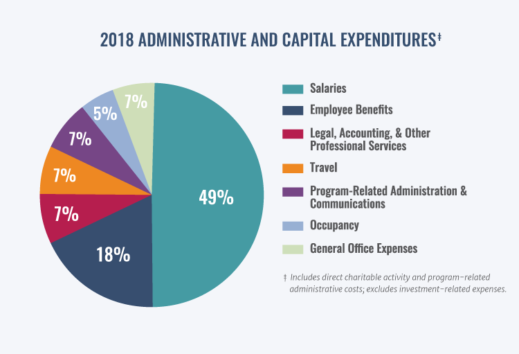 A pie chart of the 2018 administrative and capital expenditures, with slices for salaries; employee benefits; legal, accounting and other professional services; travel; program-related administration and communications; occupancy; and general office expenses.