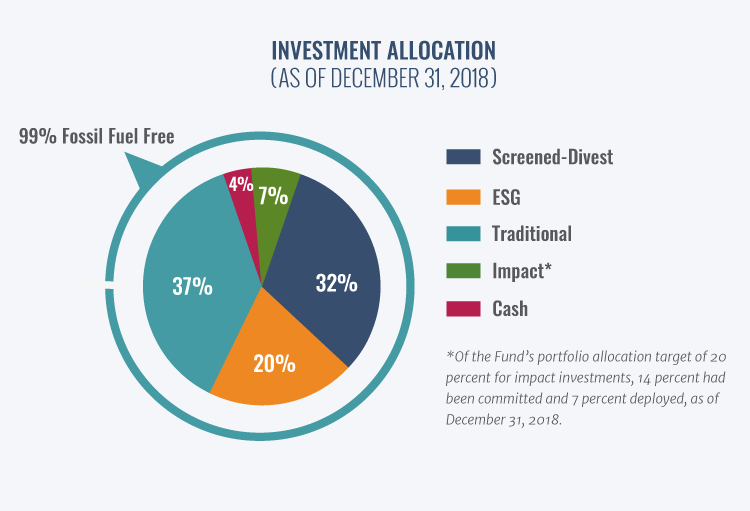 The RBF's investments are categorized as traditional, screened-divest, ESG, impact, and cash.
