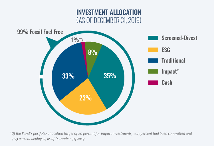 The RBF's investments are categorized as traditional, screened-divest, ESG, impact, and cash.Of the Fund's portfolio allocation target of 20 percent for impact investments, 14.3 percent had been committed and 7.73 percent deployed, as of December 31, 2019.