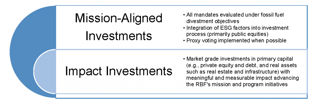 Impacting Investment is a subset of the Fund's Mission Aligned Investing strategy.